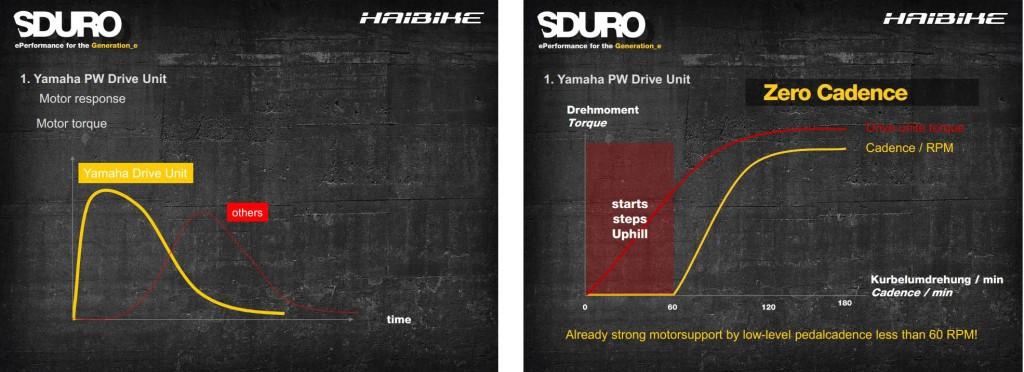 Yamaha powerful torque